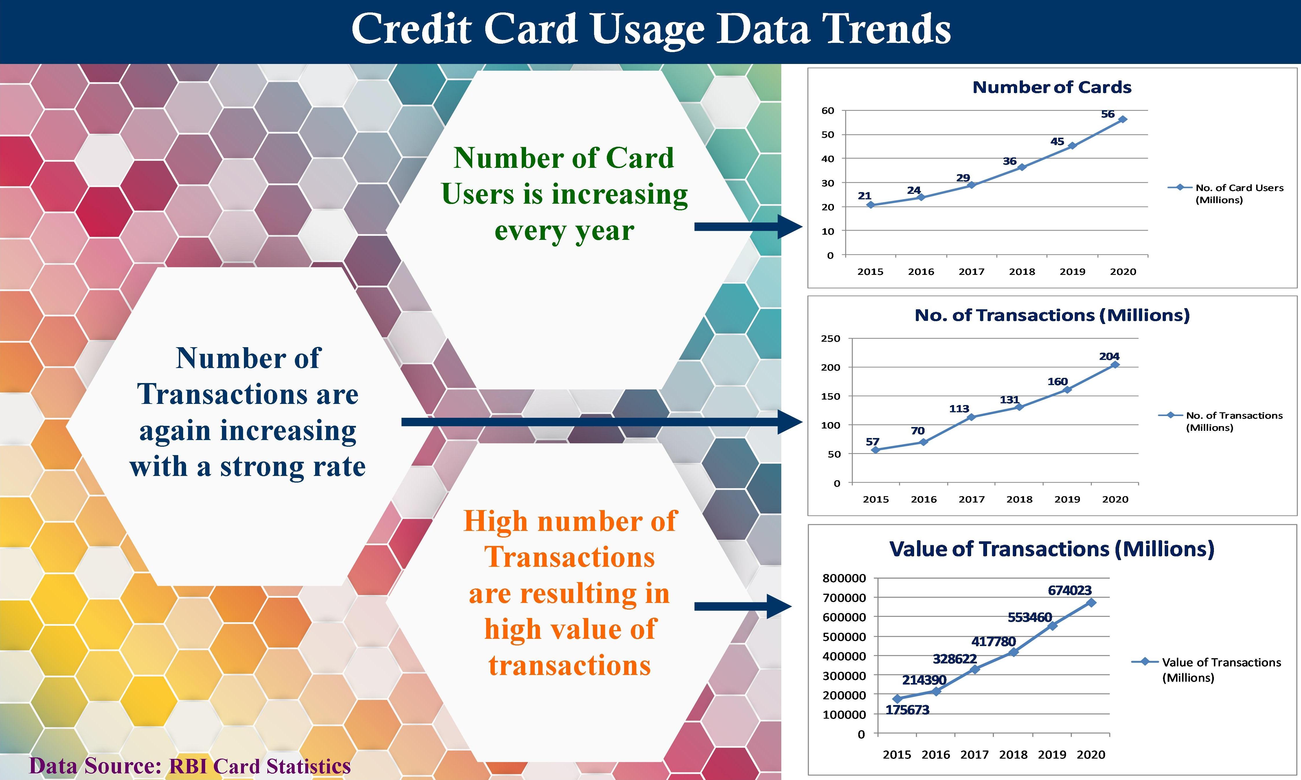 Credit-Card Usage
